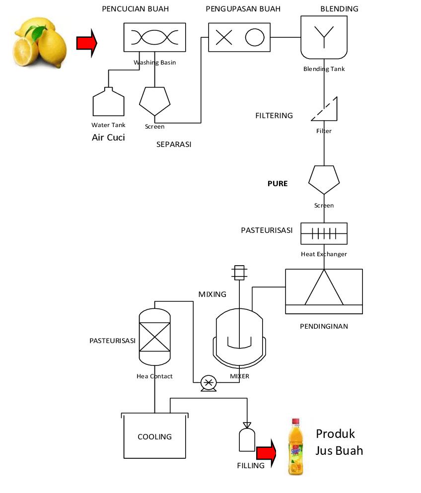 bagan alir proses