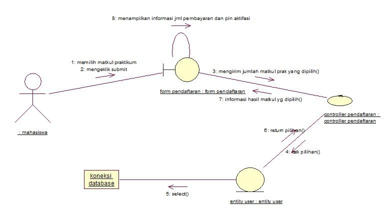 contoh collaboration diagram
