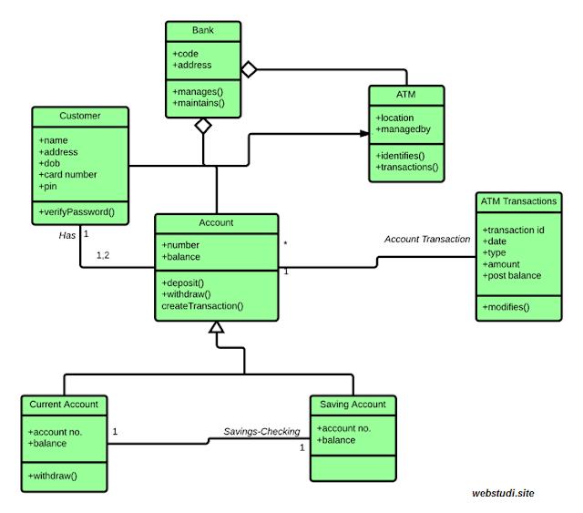 contoh class diagram mesin atm
