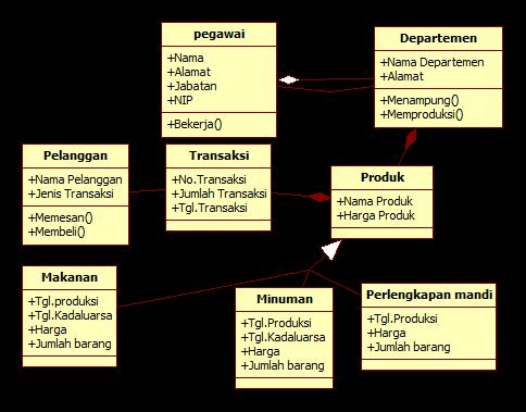 contoh class diagram penjualan