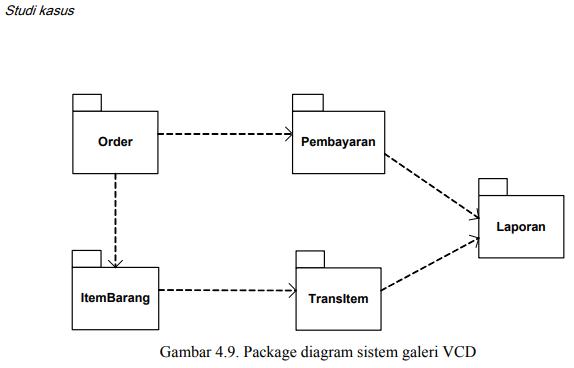 contoh package diagram