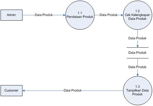 dfd level 1 proses 1
