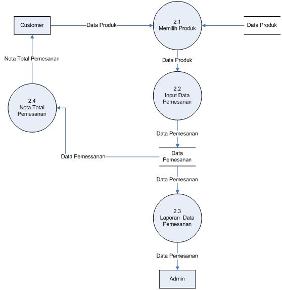 dfd level 1 proses 2