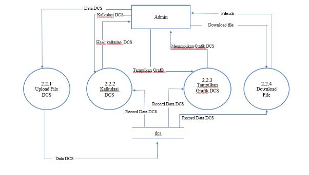 contoh dfd level 3