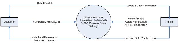 diagram konteks penjualan