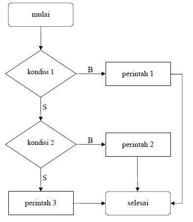 contoh flowchart percabangan bersarang