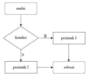 contoh flowchart percabangan sederhana