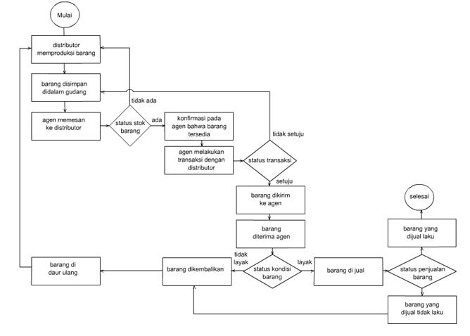 flowchart proses produksi