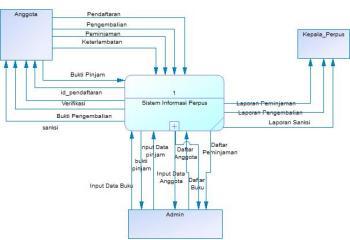 contoh konteks diagram perpustakaan