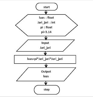 contoh flowchart luas lingkaran