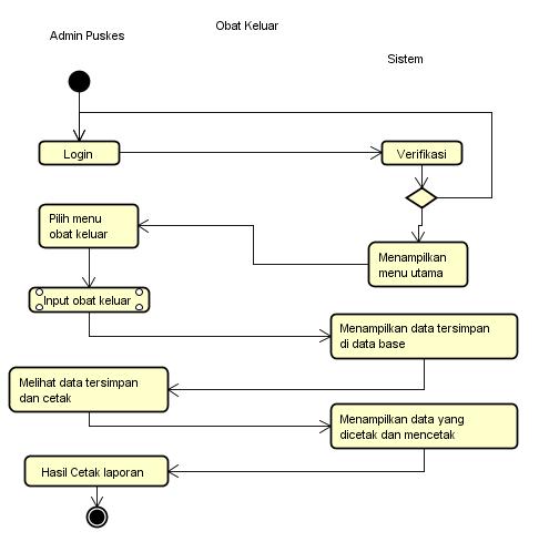 contoh activity diagram obat keluar
