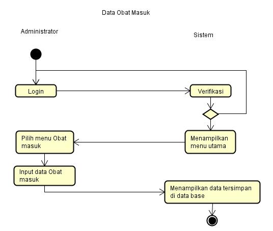 contoh activity diagram obat masuk