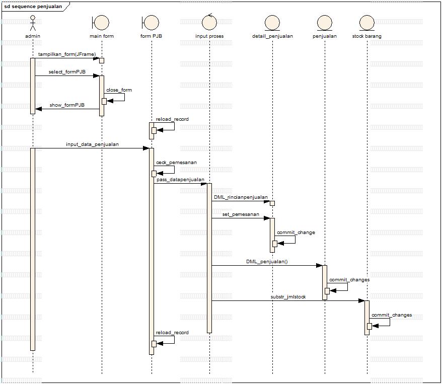sequence diagram penjualan di bengkel