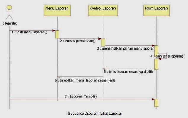 sequence diagram hasil laporan
