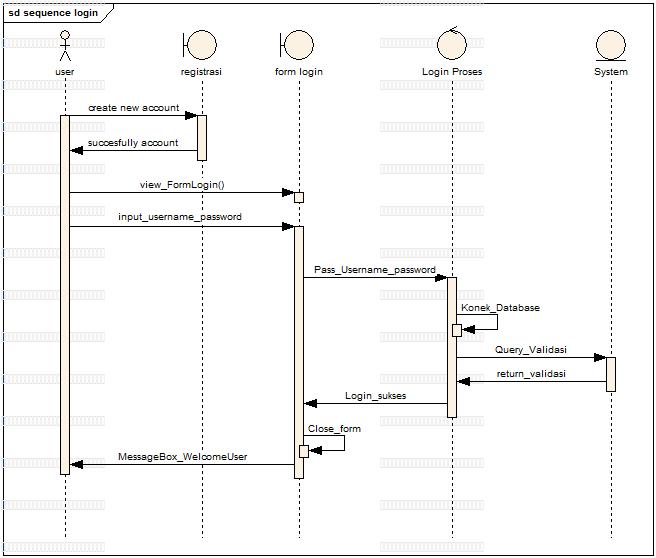 contoh sequance diagram login