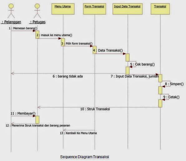 sequence diagram transaksi