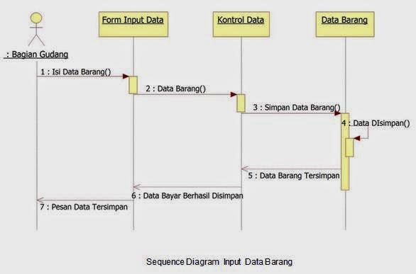 input data barang