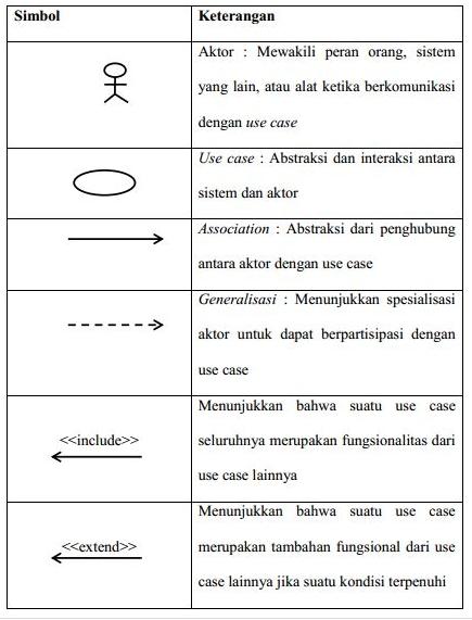 simbol use case diagram