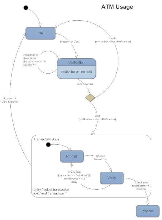 statechart diagram ATM
