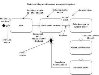 contoh statechart diagram penjualan