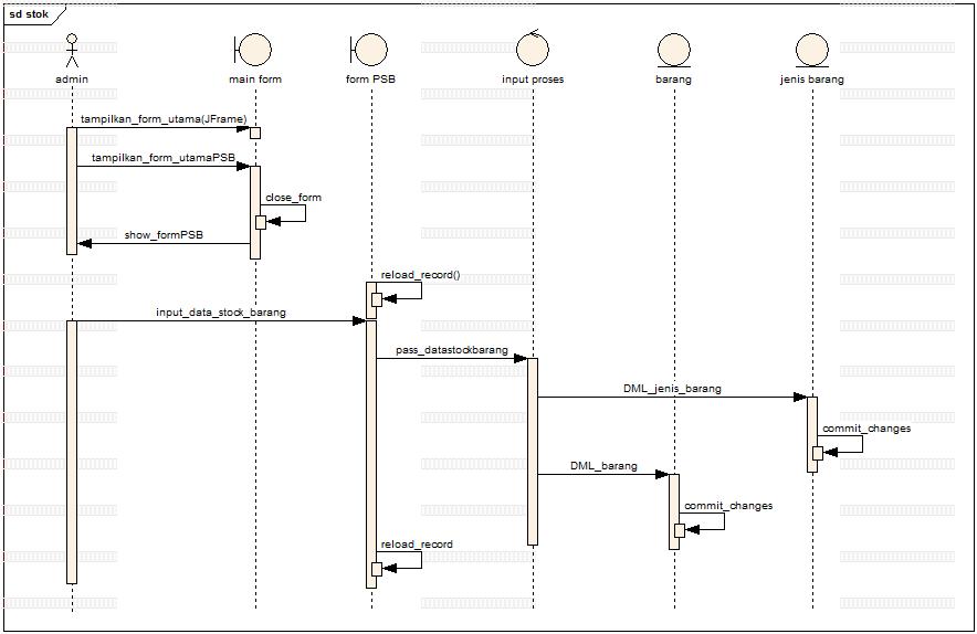 sequence diagram stock barang di bengkel