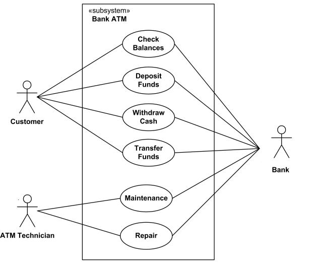 contoh use case diagram minimarket