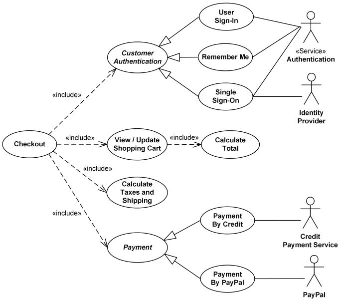 contoh use case diagram online shop