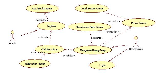 contoh use case diagram rumah sakit