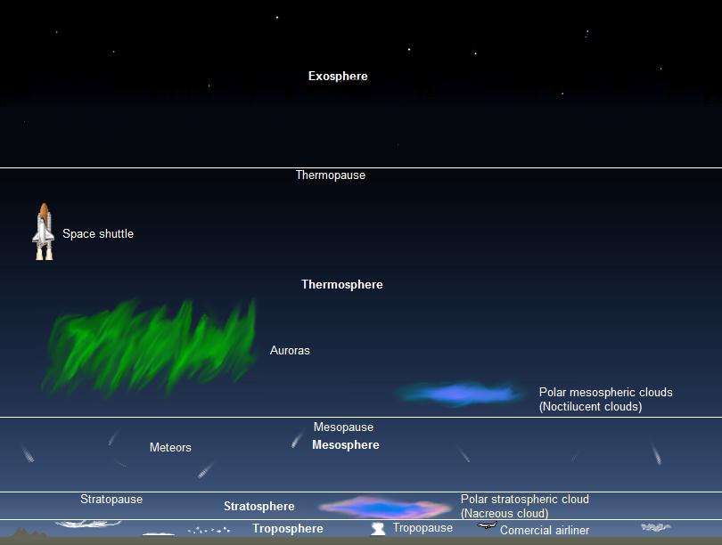 bagian lapisan atmosfer