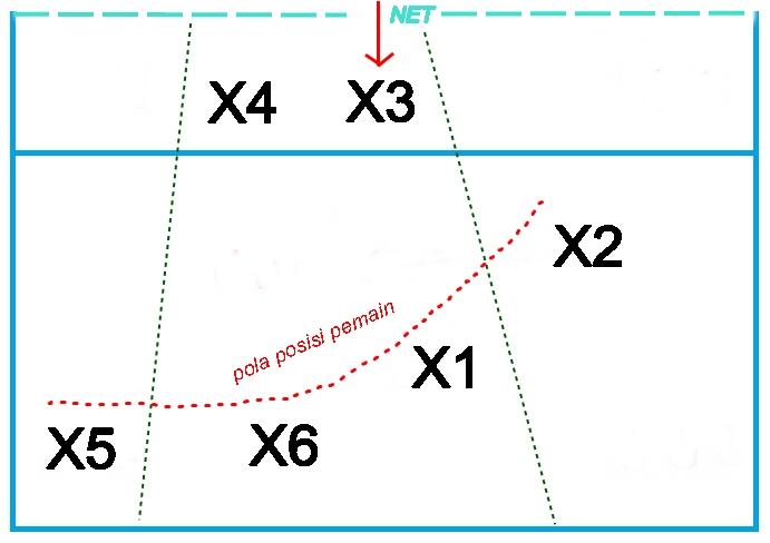 posisi bertahan dalam bola voli