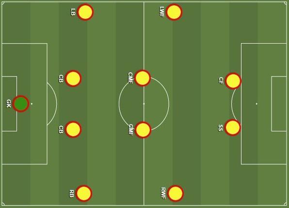 formasi 4-4-2 dalam pola permainan sepak bola