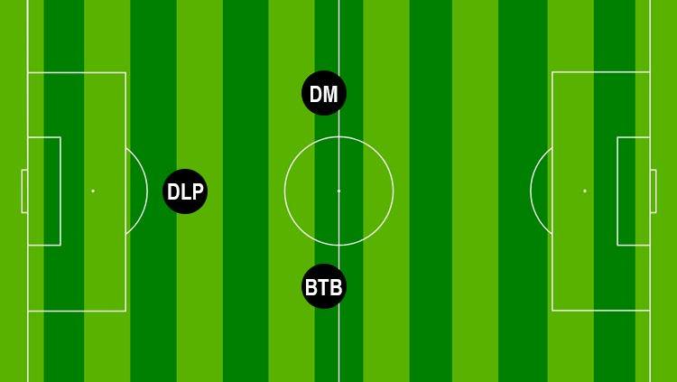 formasi bertahan dalam sepakbola