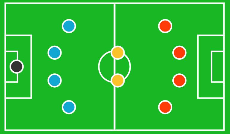 formasi menyerang dalam sepak bola